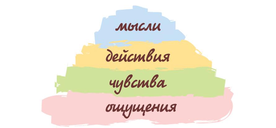 Пирамида удовлетворения потребности
